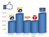 Geo News Urdu and Samaa TV lead on Facebook.