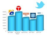 Express maintains dominance over Twitter.