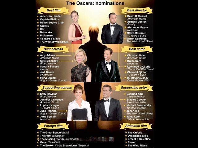 Oscars 2014: Here are my predictions about who will take